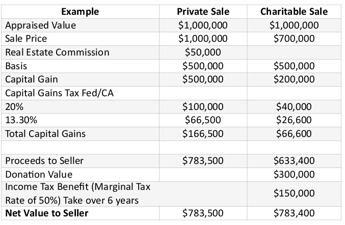 our town st helena charitable sale graphic: considerable tax benefits for seller